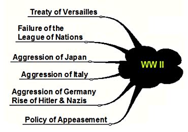 Treaty of versailles ww2 essay